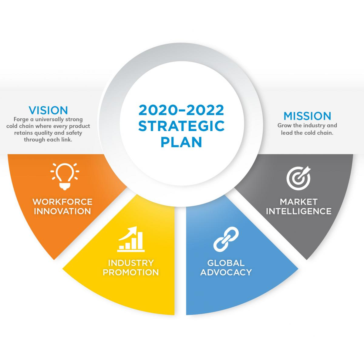 2020-2020 Strategic Plan