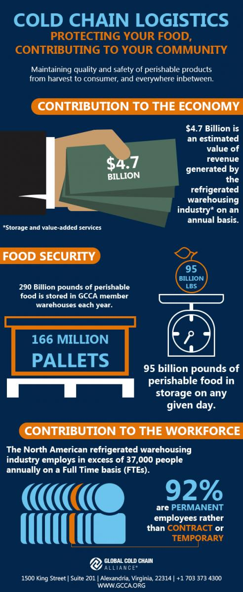 About the Cold Chain | Global Cold Chain Alliance