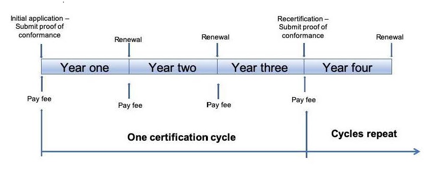 Lifecycle of Certified Cold Carrier applications
